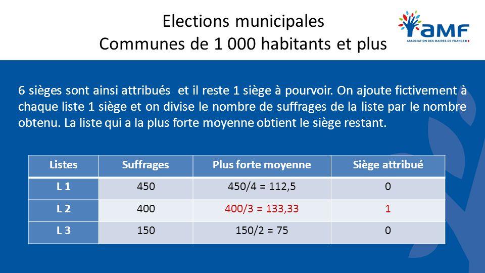 Elections municipales Communes de 1 000 habitants et plus 6 sièges sont ainsi attribués et il reste 1 siège à pourvoir. On ajoute fictivement à chaque
