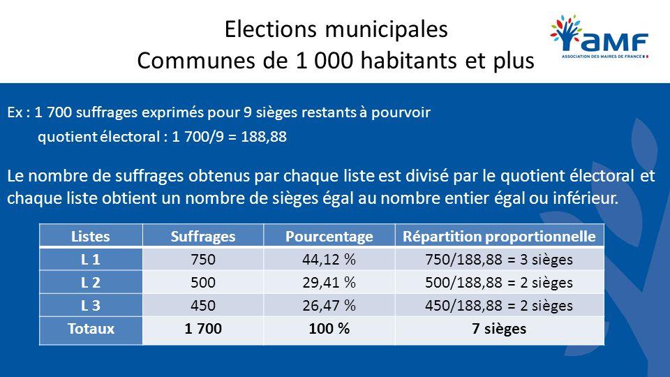 Elections municipales Communes de 1 000 habitants et plus Ex : 1 700 suffrages exprimés pour 9 sièges restants à pourvoir quotient électoral : 1 700/9 = 188,88 Le nombre de suffrages obtenus par chaque liste est divisé par le quotient électoral et chaque liste obtient un nombre de sièges égal au nombre entier égal ou inférieur.