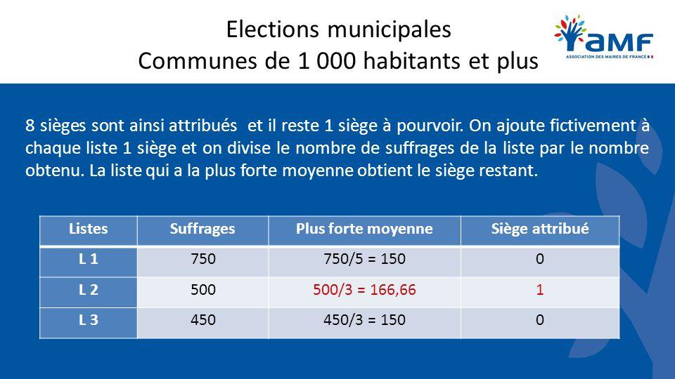 Elections municipales Communes de 1 000 habitants et plus 8 sièges sont ainsi attribués et il reste 1 siège à pourvoir. On ajoute fictivement à chaque