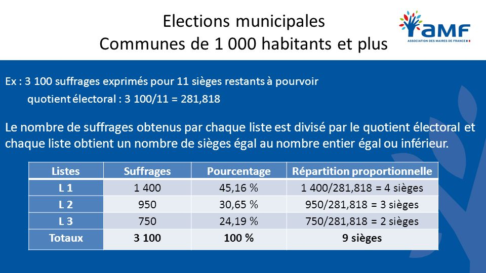 Elections municipales Communes de 1 000 habitants et plus Ex : 3 100 suffrages exprimés pour 11 sièges restants à pourvoir quotient électoral : 3 100/