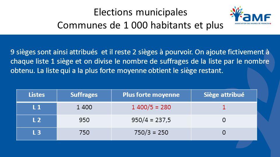 Elections municipales Communes de 1 000 habitants et plus 9 sièges sont ainsi attribués et il reste 2 sièges à pourvoir. On ajoute fictivement à chaqu