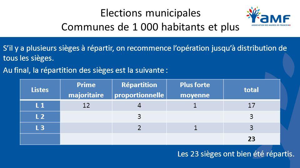 Elections municipales Communes de 1 000 habitants et plus Sil y a plusieurs sièges à répartir, on recommence lopération jusquà distribution de tous les sièges.
