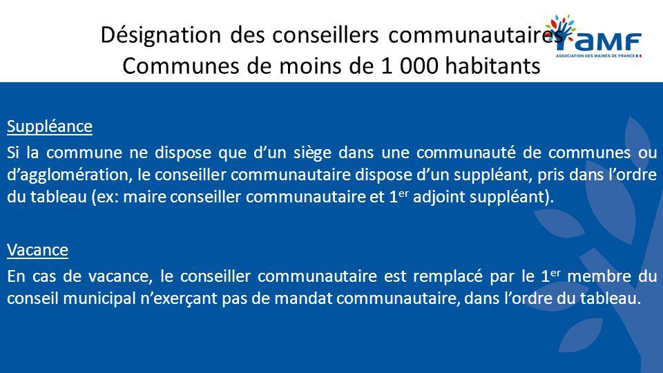 Désignation des conseillers communautaires Communes de moins de 1 000 habitants Suppléance Si la commune ne dispose que dun siège dans une communauté