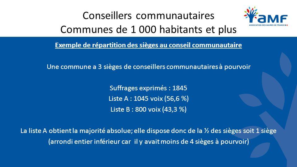 Conseillers communautaires Communes de 1 000 habitants et plus Exemple de répartition des sièges au conseil communautaire Une commune a 3 sièges de co