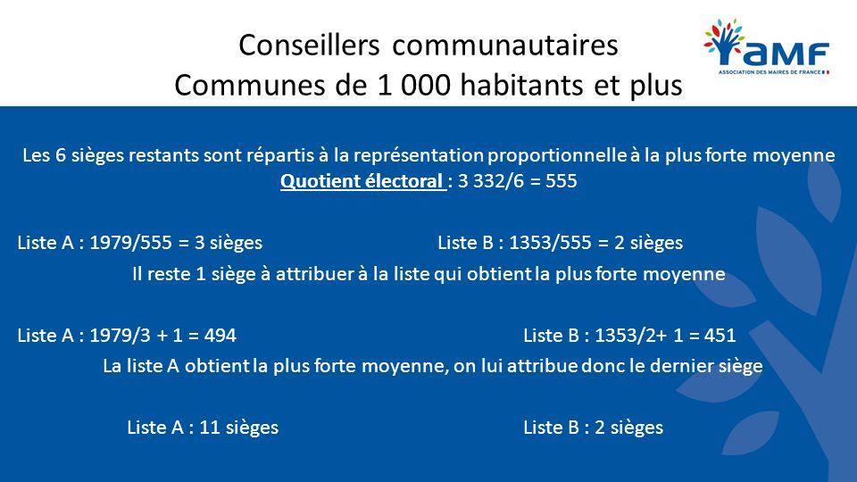 Conseillers communautaires Communes de 1 000 habitants et plus Les 6 sièges restants sont répartis à la représentation proportionnelle à la plus forte