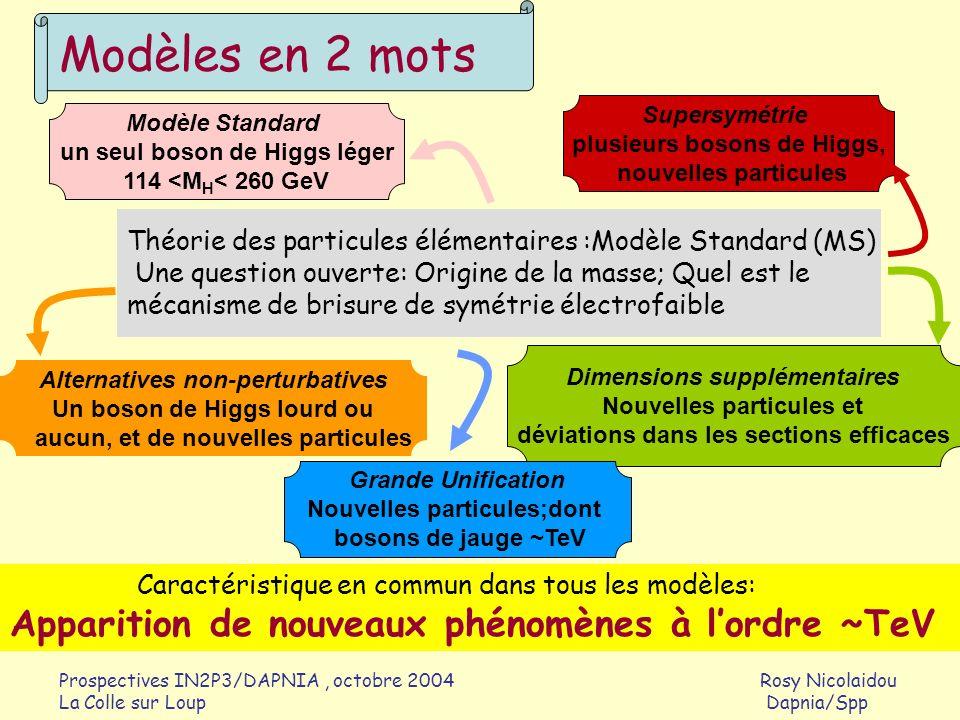 Prospectives IN2P3/DAPNIA, octobre 2004 Rosy Nicolaidou La Colle sur Loup Dapnia/Spp Les nouveaux phénomènes peuvent se manifester par: De nouvelles résonances Mesurer leurs masses Déterminer leurs propriétés (largeur, spin, BR…) Déterminer les paramètres du modèle sous-jacent éventuel De nouvelles chaînes de désintégration de particules Mesurer des différences de masses Déterminer certains paramètres du modèle sous-jacent Des déviations dans les mesures par rapport au MS Pour les découvrir, il faut: avoir une sensibilité en masse suffisante pouvoir comprendre le mécanisme qui génère ces effets Quest ce quon recherche?