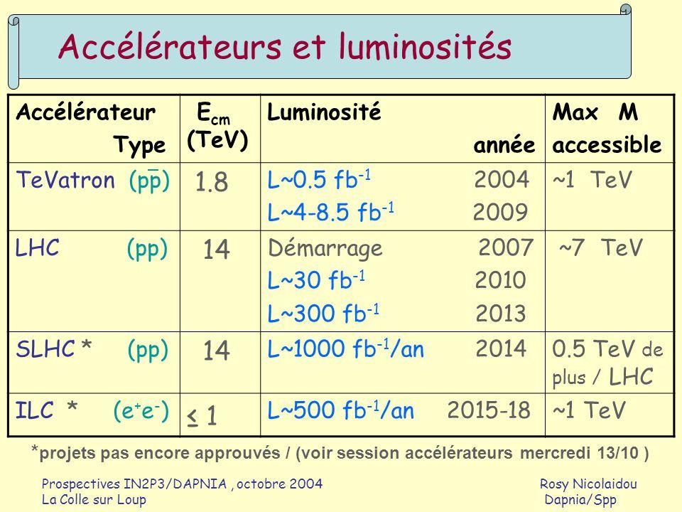 Prospectives IN2P3/DAPNIA, octobre 2004 Rosy Nicolaidou La Colle sur Loup Dapnia/Spp Accélérateurs et luminosités Accélérateur Type E cm (TeV) Luminos
