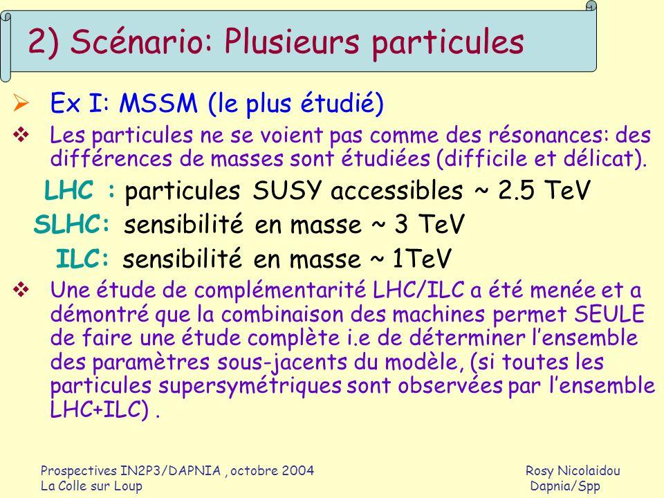 Prospectives IN2P3/DAPNIA, octobre 2004 Rosy Nicolaidou La Colle sur Loup Dapnia/Spp Ex II : nouveaux bosons de jauge 2) Scénario: Plusieurs particules LHC: limites provenant de recherches directes ILC: limites provenant de mesures de précision au pic du Z Sensibilité en masse de Z ILC: limites provenant de mesures de section efficace e + e - ->ff