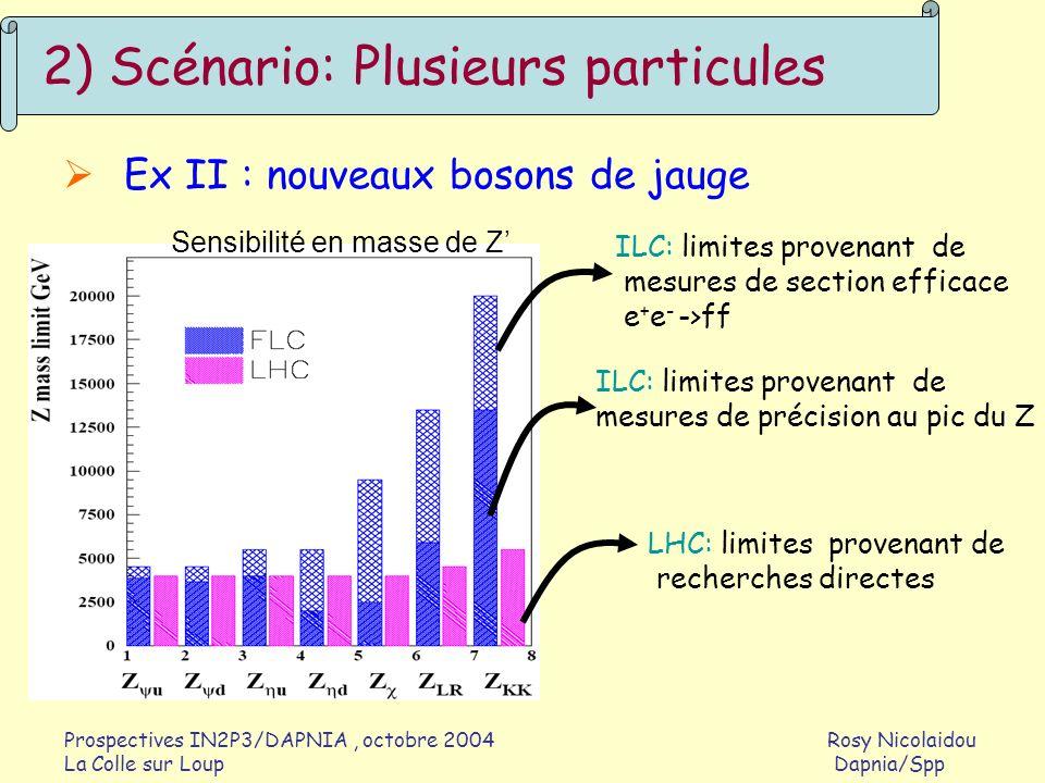 Prospectives IN2P3/DAPNIA, octobre 2004 Rosy Nicolaidou La Colle sur Loup Dapnia/Spp 3) Scénario: Pas de nouvelles particules ex: pas de boson de Higgs dans la nature; la brisure électrofaible se fait par des Interactions de bosons de jauges longitudinaux résonances WW,WZ ou signal pas résonnant Section efficace faible -> besoin de L importante LHC : observation de résonances ~1.5 TeV (à L~300fb -1 ) ILC : si s suffisante, observation de résonances ~1 TeV
