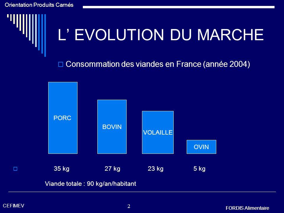 FORDIS Alimentaire Orientation Produits Carnés FORDIS Alimentaire CEFIMEV 2 L EVOLUTION DU MARCHE 35 kg 27 kg 23 kg 5 kg Viande totale : 90 kg/an/habitant PORC OVIN BOVIN VOLAILLE Consommation des viandes en France (année 2004)
