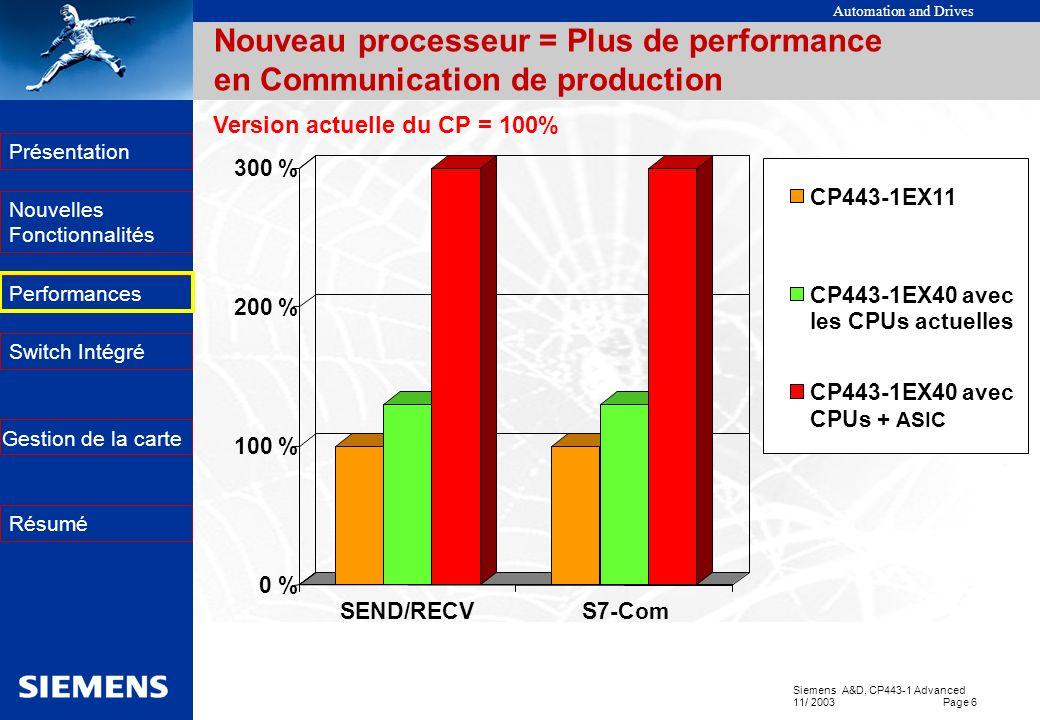 Automation and Drives Siemens A&D, CP443-1 Advanced 11/ 2003 Page 6 EK Présentation Nouvelles Fonctionnalités Performances Switch Intégré Résumé Gesti