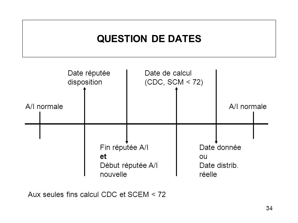 34 QUESTION DE DATES Date réputée disposition Date de calcul (CDC, SCM < 72) A/I normale Fin réputée A/I et Début réputée A/I nouvelle Date donnée ou