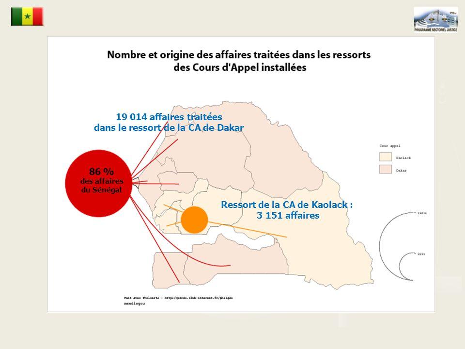 Ressort de la CA de Kaolack : 3 151 affaires 19 014 affaires traitées dans le ressort de la CA de Dakar 86 % des affaires du Sénégal