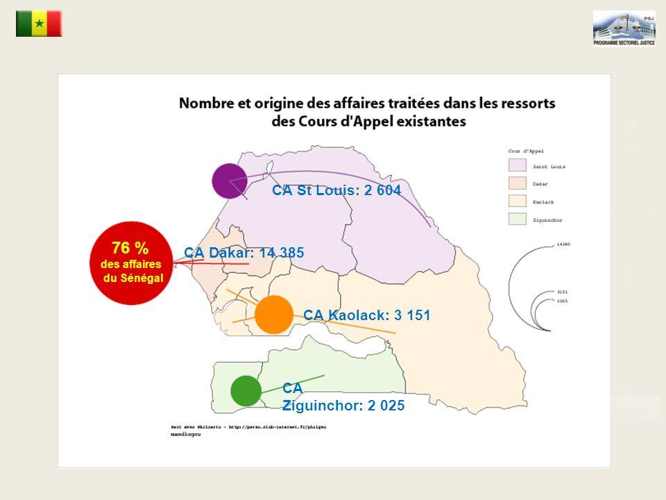 CA St Louis: 2 604 CA Dakar: 14 385 CA Kaolack: 3 151 CA Ziguinchor: 2 025 76 % des affaires du Sénégal