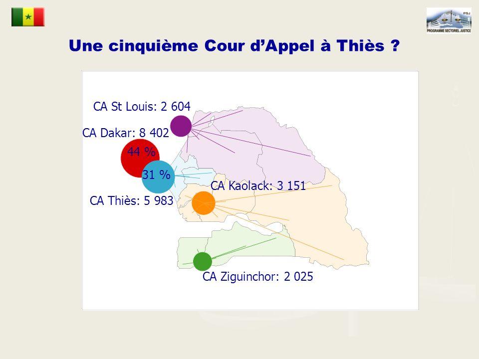 Ressort de la CA de Kaolack : 3 151 affaires 19 014 affaires traitées dans le ressort de la CA de Dakar 86 % des affaires du Sénégal CA St Louis: 2 604 CA Dakar: 14 385 CA Kaolack: 3 151 CA Ziguinchor: 2 025 76 % des affaires du Sénégal Une cinquième Cour dAppel à Thiès .