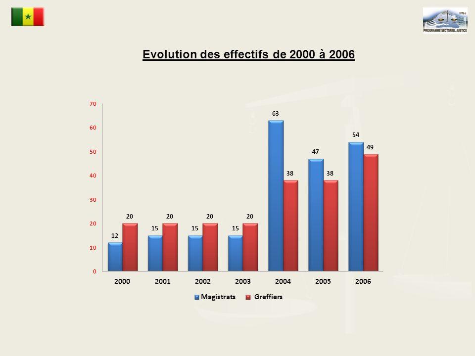Evolution des effectifs de 2000 à 2006