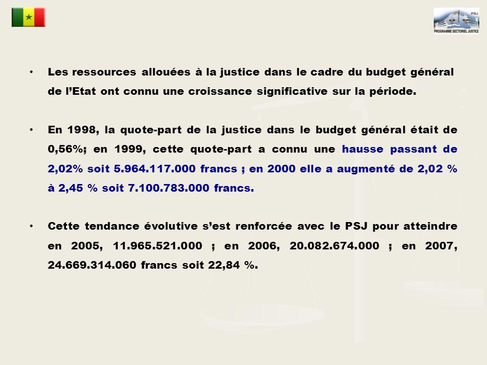 Les ressources allouées à la justice dans le cadre du budget général de lEtat ont connu une croissance significative sur la période.