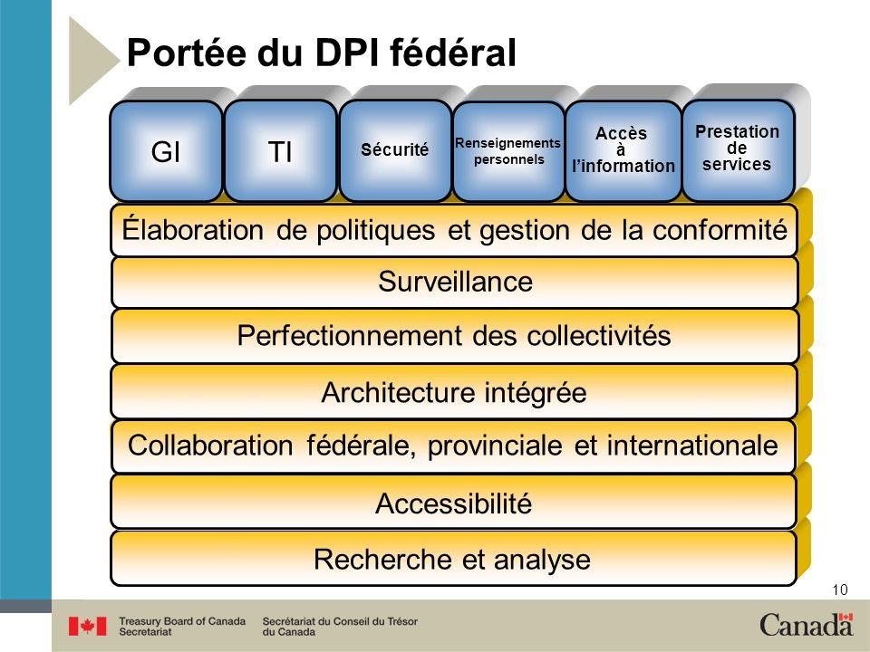 10 Portée du DPI fédéral Recherche et analyse Accessibilité Collaboration fédérale, provinciale et internationale Architecture intégrée Perfectionneme