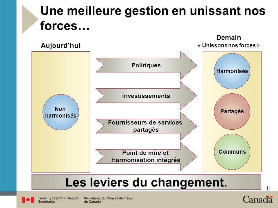 11 Une meilleure gestion en unissant nos forces… Harmonisés Partagés Communs Aujourdhui Demain « Unissons nos forces » Les leviers du changement.