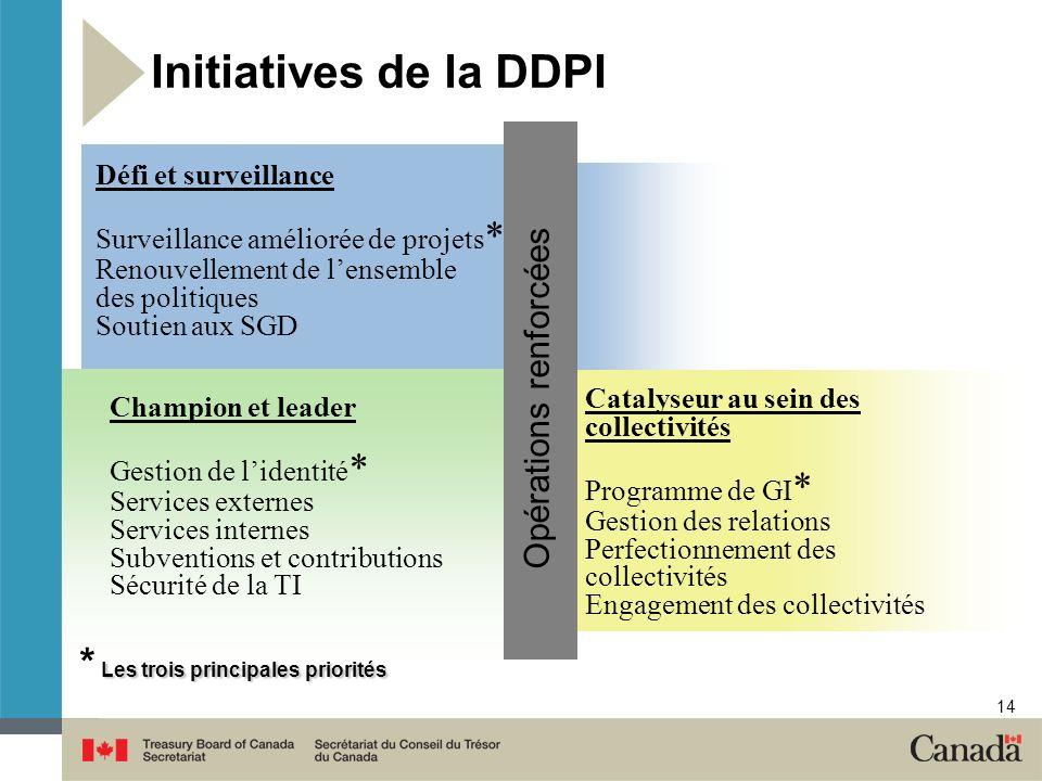 14 Initiatives de la DDPI Défi et surveillance Surveillance améliorée de projets * Renouvellement de lensemble des politiques Soutien aux SGD Catalyse