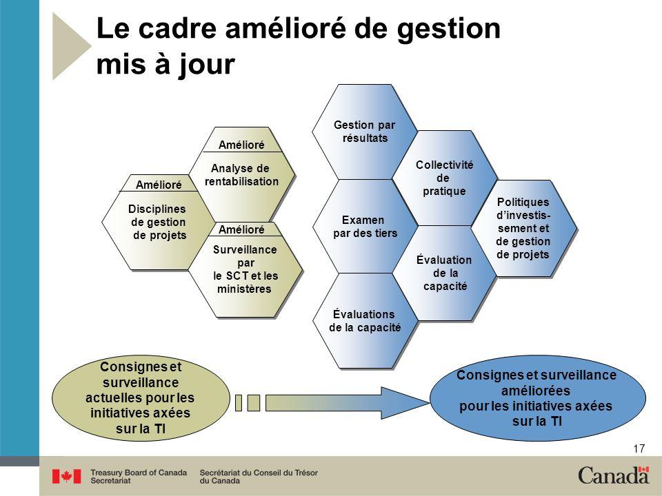 17 Le cadre amélioré de gestion mis à jour Consignes et surveillance améliorées pour les initiatives axées sur la TI Consignes et surveillance actuell