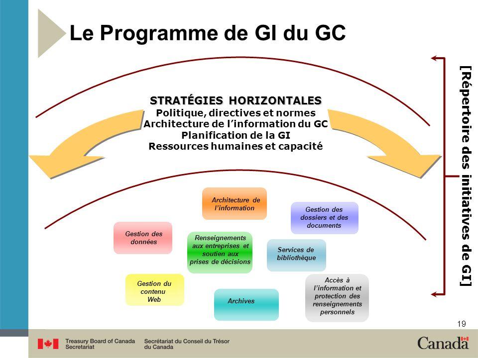 19 Le Programme de GI du GC STRATÉGIES HORIZONTALES Politique, directives et normes Architecture de linformation du GC Planification de la GI Ressourc