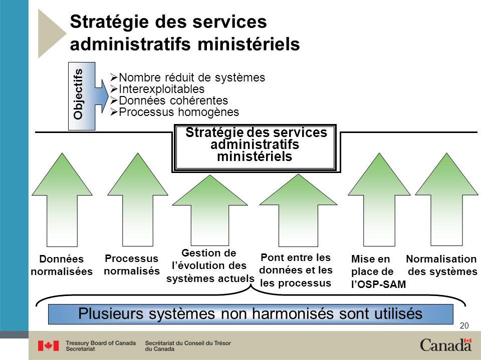 20 Stratégie des services administratifs ministériels Nombre réduit de systèmes Interexploitables Données cohérentes Processus homogènes Objectifs Nor