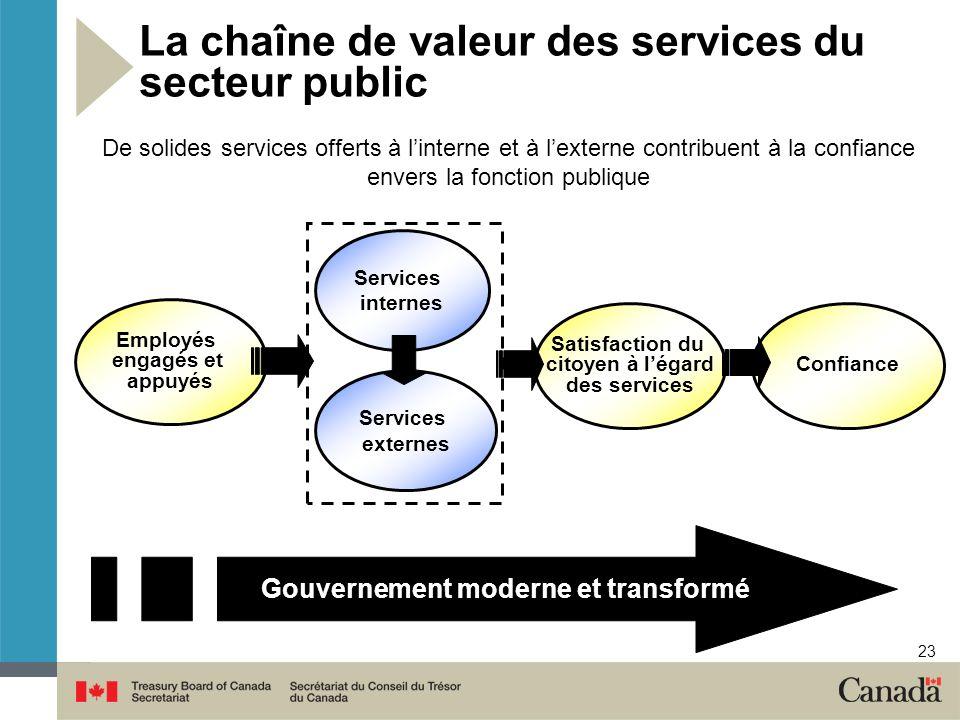 23 La chaîne de valeur des services du secteur public Gouvernement moderne et transformé De solides services offerts à linterne et à lexterne contribu