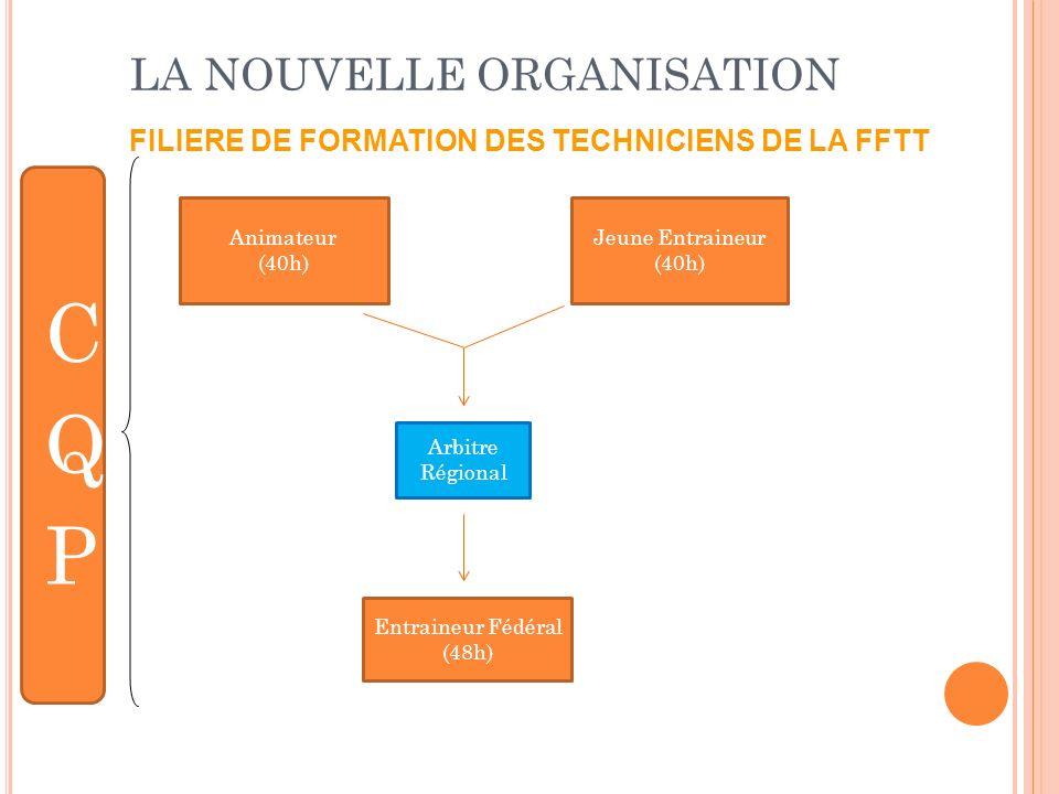 LA NOUVELLE ORGANISATION FILIERE DE FORMATION DES TECHNICIENS DE LA FFTT Animateur (40h) Jeune Entraineur (40h) Arbitre Régional Entraineur Fédéral (4