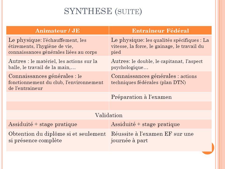 SYNTHESE ( SUITE ) Animateur / JEEntraineur Fédéral Le physique: léchauffement, les étirements, lhygiène de vie, connaissances générales liées au corp