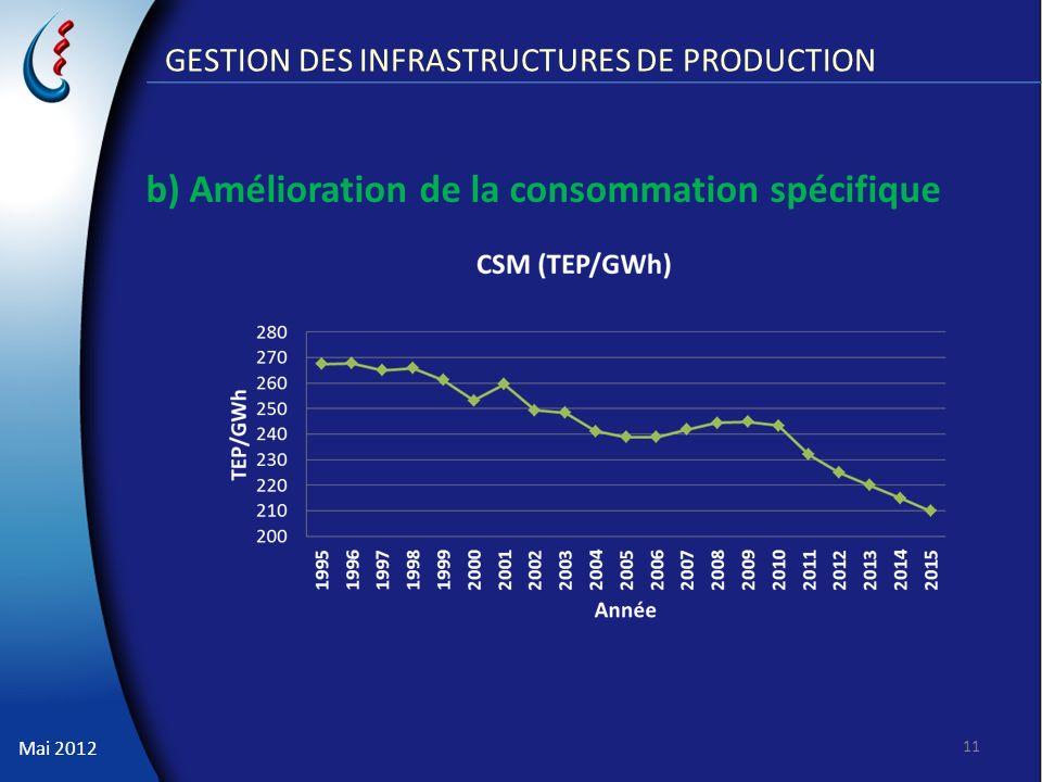 Mai 2012 GESTION DES INFRASTRUCTURES DE PRODUCTION b) Amélioration de la consommation spécifique 11