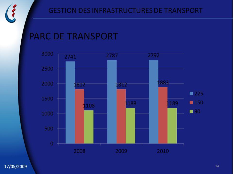 17/05/2009 GESTION DES INFRASTRUCTURES DE TRANSPORT PARC DE TRANSPORT 14