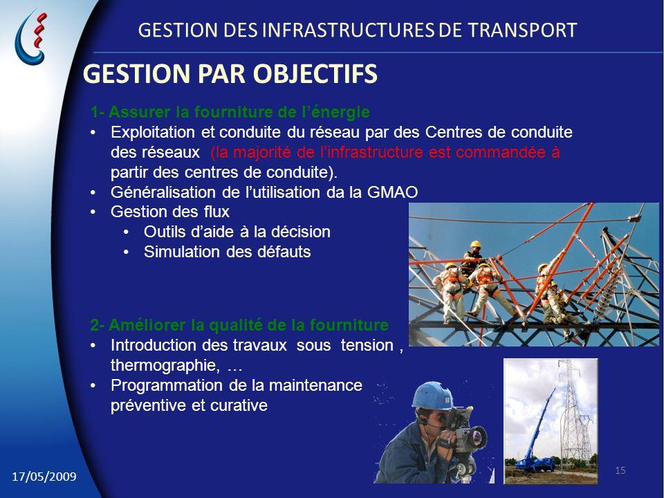 17/05/2009 GESTION DES INFRASTRUCTURES DE TRANSPORT GESTION PAR OBJECTIFS 15 1- Assurer la fourniture de lénergie Exploitation et conduite du réseau p