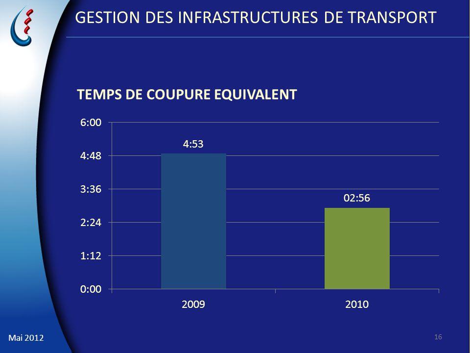 Mai 2012 GESTION DES INFRASTRUCTURES DE TRANSPORT TEMPS DE COUPURE EQUIVALENT 16