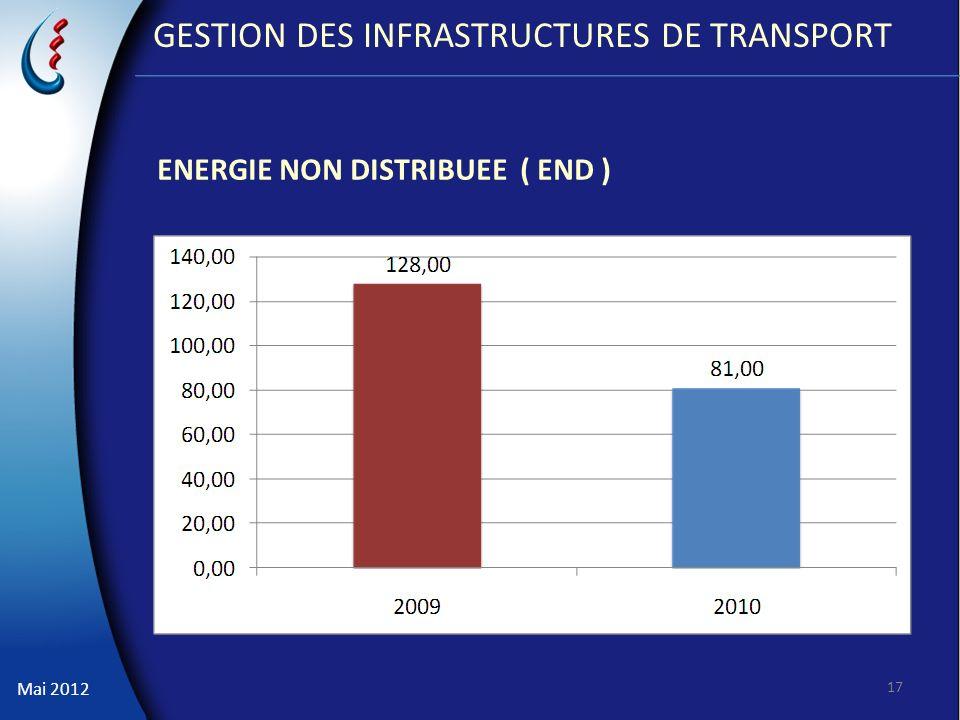 Mai 2012 GESTION DES INFRASTRUCTURES DE TRANSPORT ENERGIE NON DISTRIBUEE ( END ) 17