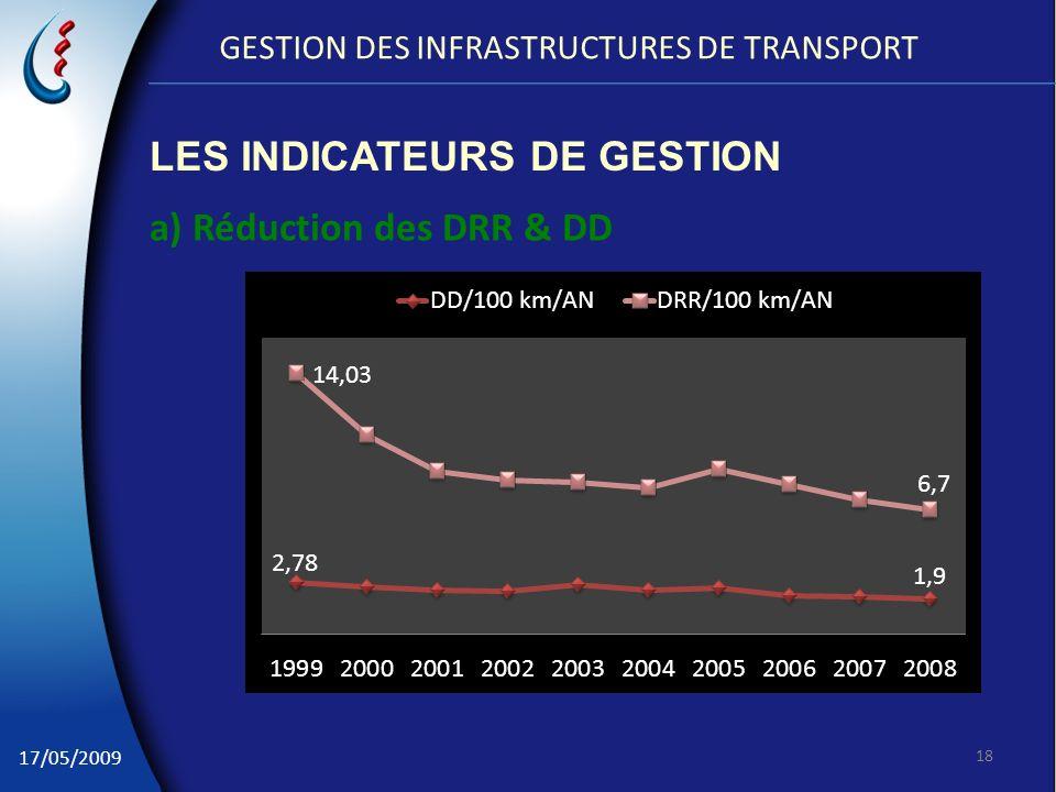 17/05/2009 GESTION DES INFRASTRUCTURES DE TRANSPORT a) Réduction des DRR & DD 18 LES INDICATEURS DE GESTION