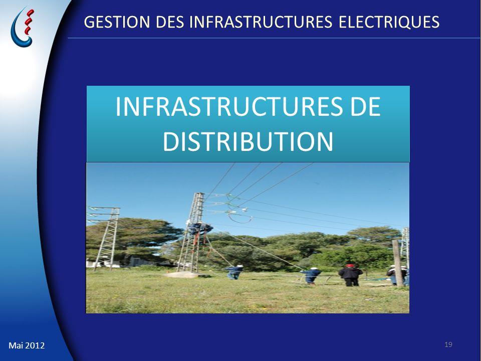 Mai 2012 19 INFRASTRUCTURES DE DISTRIBUTION GESTION DES INFRASTRUCTURES ELECTRIQUES