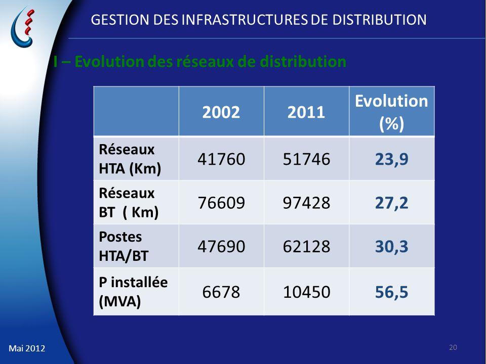 Mai 2012 GESTION DES INFRASTRUCTURES DE DISTRIBUTION 20022011 Evolution (%) Réseaux HTA (Km) 417605174623,9 Réseaux BT ( Km) 766099742827,2 Postes HTA