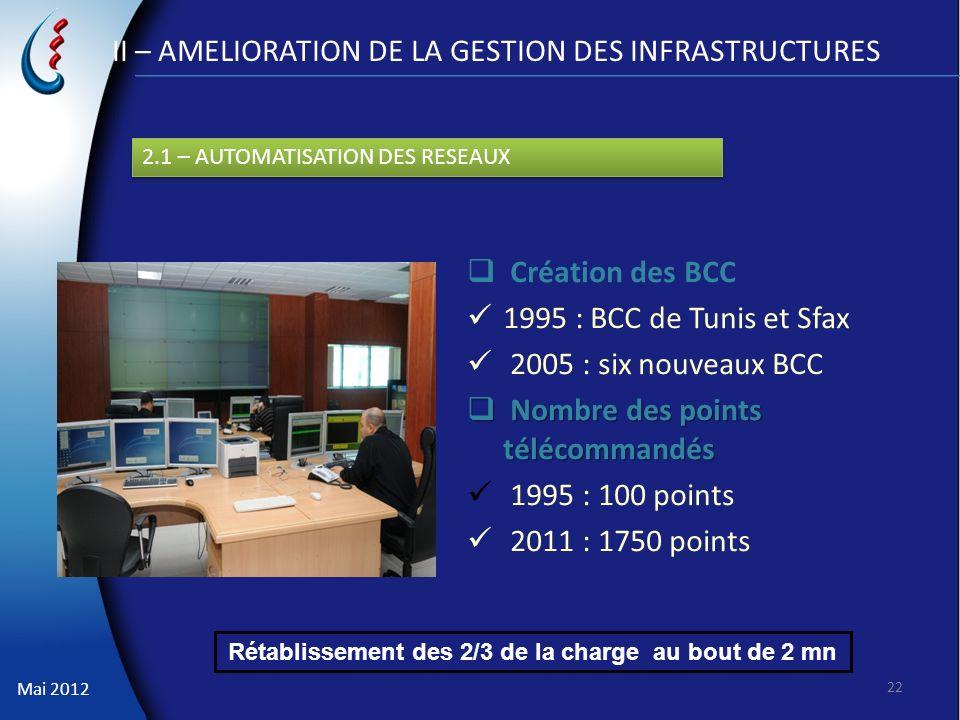 Mai 2012 II – AMELIORATION DE LA GESTION DES INFRASTRUCTURES Création des BCC 1995 : BCC de Tunis et Sfax 2005 : six nouveaux BCC Nombre des points té