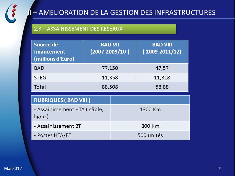 Mai 2012 II – AMELIORATION DE LA GESTION DES INFRASTRUCTURES 28 2.3 – ASSAINISSEMENT DES RESEAUX Source de financement (millions dEuro) BAD VII (2007-