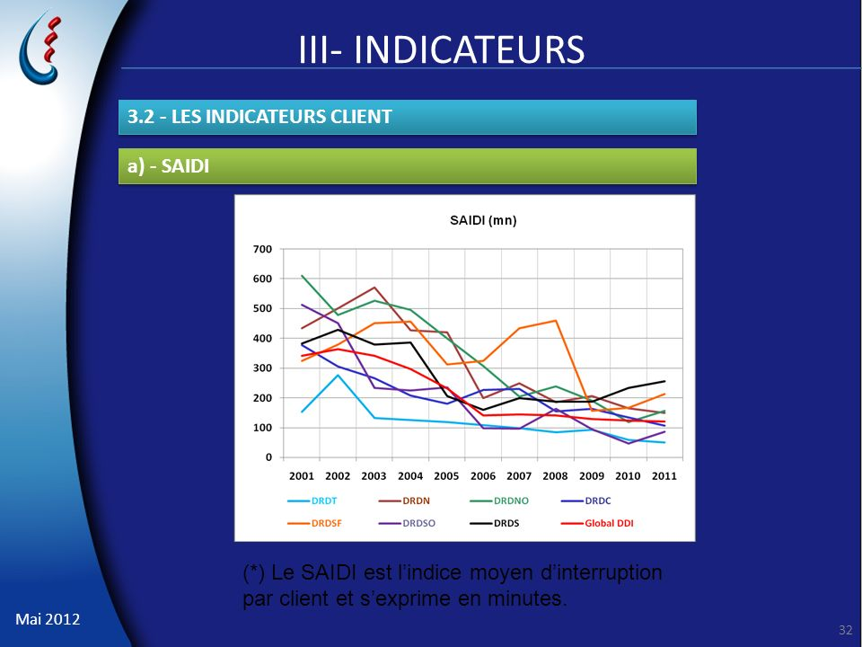 Mai 2012 32 III- INDICATEURS a) - SAIDI (*) Le SAIDI est lindice moyen dinterruption par client et sexprime en minutes. 3.2 - LES INDICATEURS CLIENT
