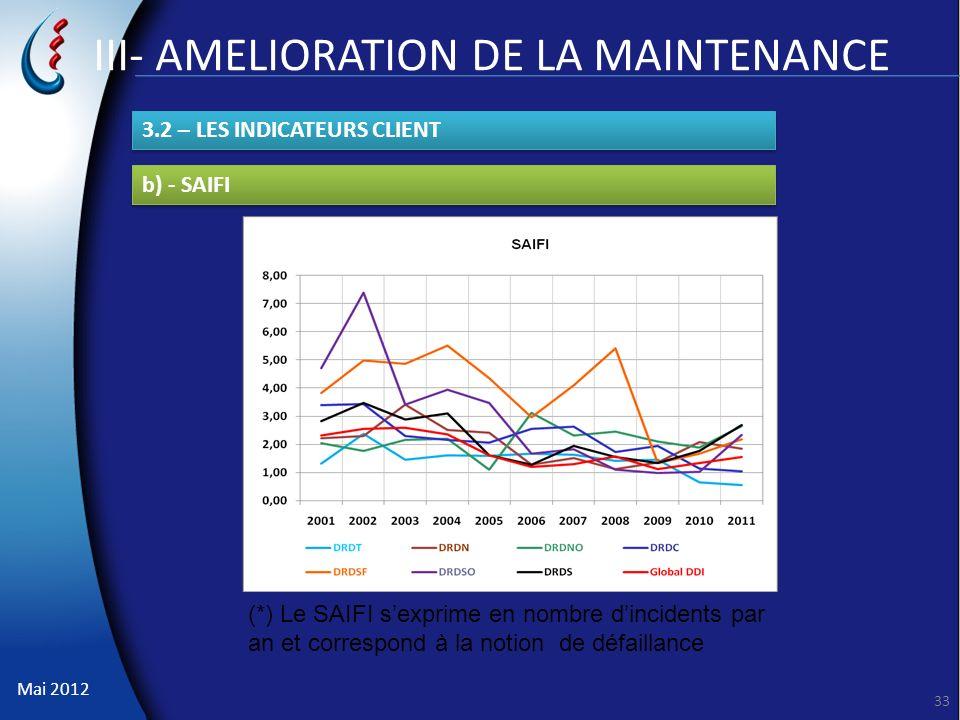 Mai 2012 33 III- AMELIORATION DE LA MAINTENANCE 3.2 – LES INDICATEURS CLIENT b) - SAIFI (*) Le SAIFI sexprime en nombre dincidents par an et correspon