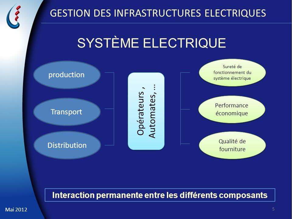 Mai 2012 GESTION DES INFRASTRUCTURES ELECTRIQUES 5 production Transport Distribution Sureté de fonctionnement du système électrique Performance économ