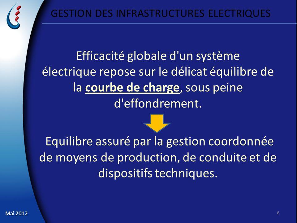 Mai 2012 GESTION DES INFRASTRUCTURES ELECTRIQUES 6 Efficacité globale d'un système électrique repose sur le délicat équilibre de la courbe de charge,