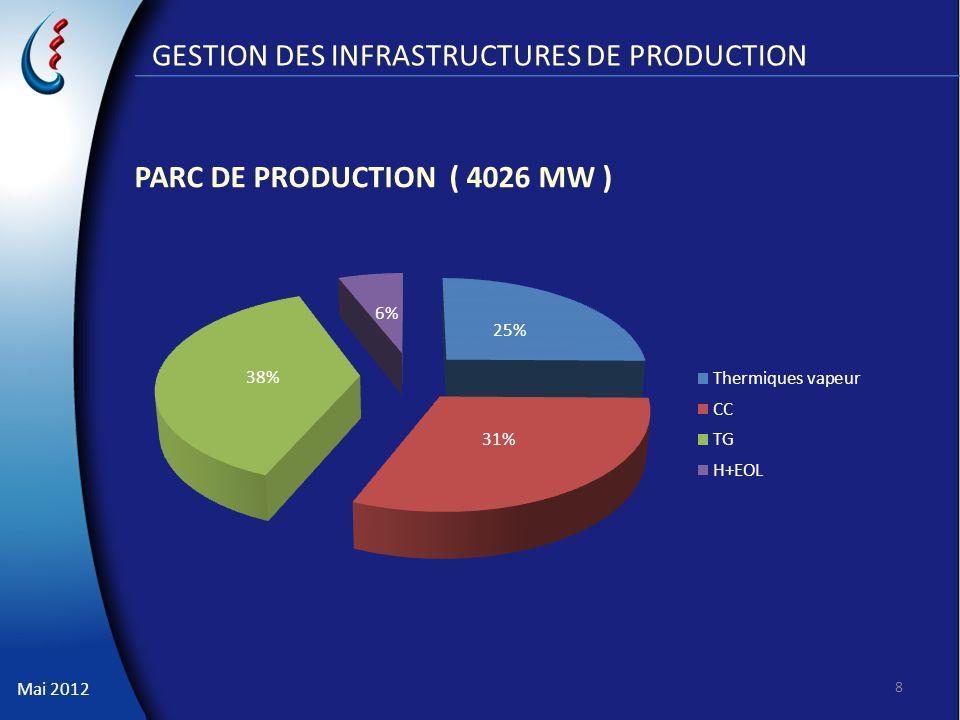 Mai 2012 GESTION DES INFRASTRUCTURES DE PRODUCTION PARC DE PRODUCTION ( 4026 MW ) 8