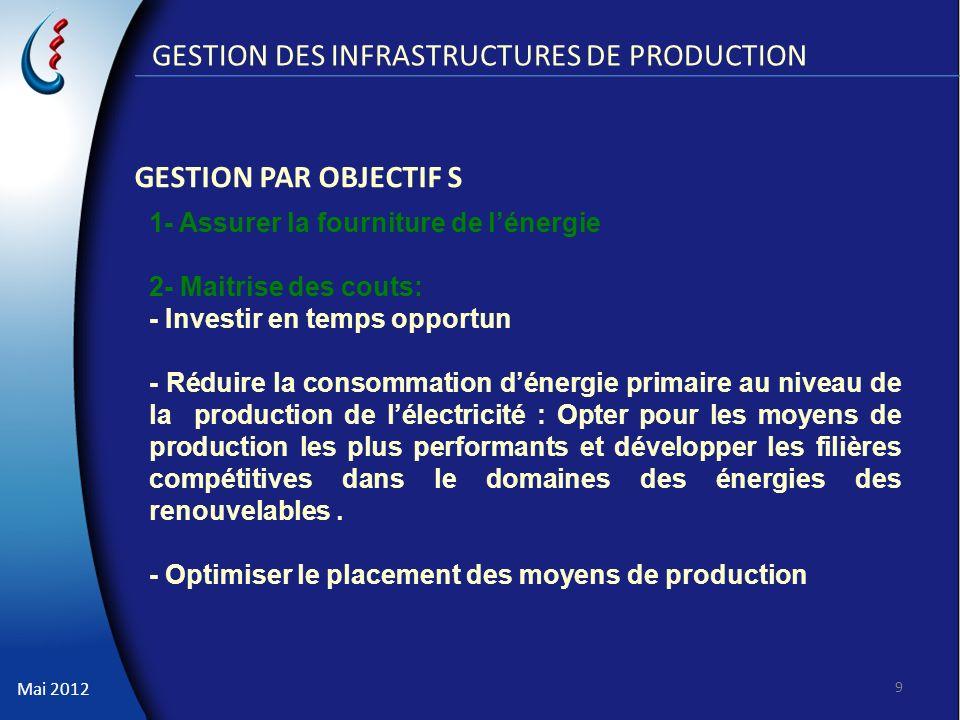 Mai 2012 GESTION DES INFRASTRUCTURES DE PRODUCTION GESTION PAR OBJECTIF S 9 1- Assurer la fourniture de lénergie 2- Maitrise des couts: - Investir en