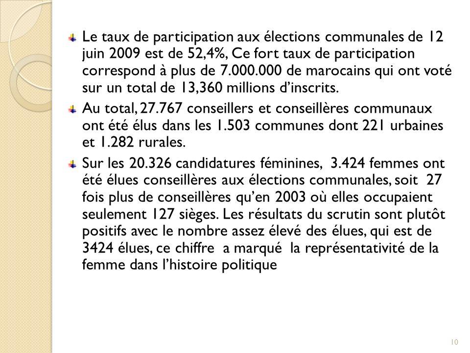 Le taux de participation aux élections communales de 12 juin 2009 est de 52,4%, Ce fort taux de participation correspond à plus de 7.000.000 de maroca