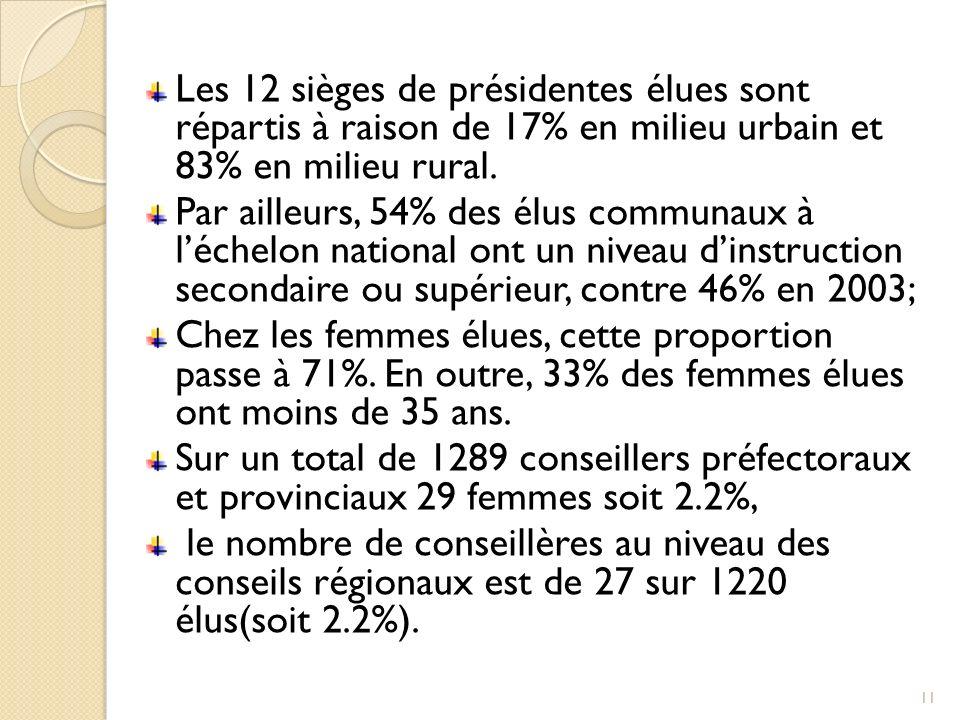 Les 12 sièges de présidentes élues sont répartis à raison de 17% en milieu urbain et 83% en milieu rural. Par ailleurs, 54% des élus communaux à léche