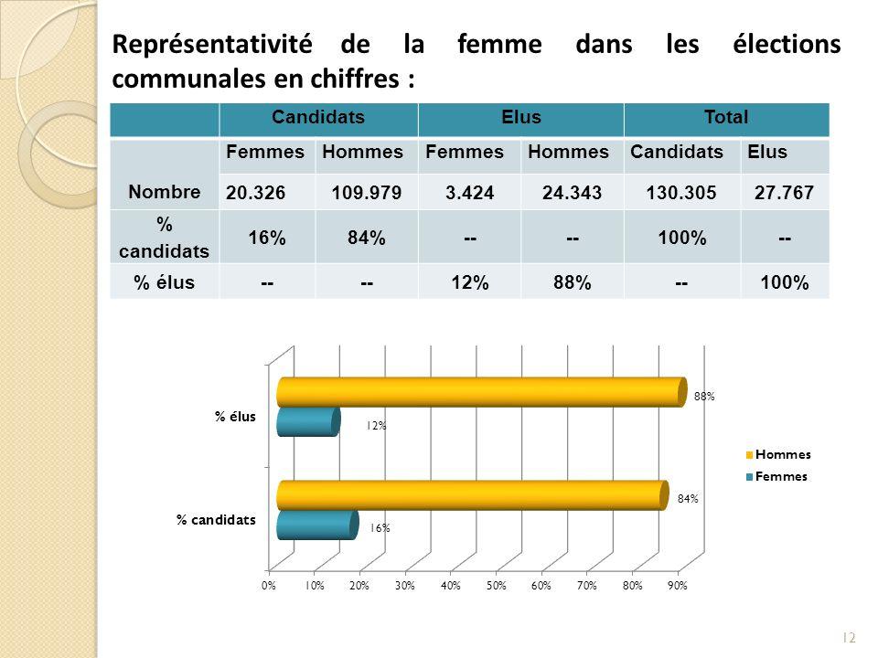 CandidatsElusTotal Nombre FemmesHommesFemmesHommesCandidatsElus 20.326109.9793.42424.343130.30527.767 % candidats 16%84%-- 100%-- % élus-- 12%88%--100% Représentativité de la femme dans les élections communales en chiffres : 12