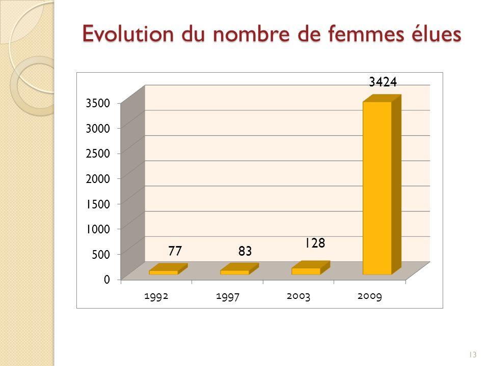 Evolution du nombre de femmes élues 13